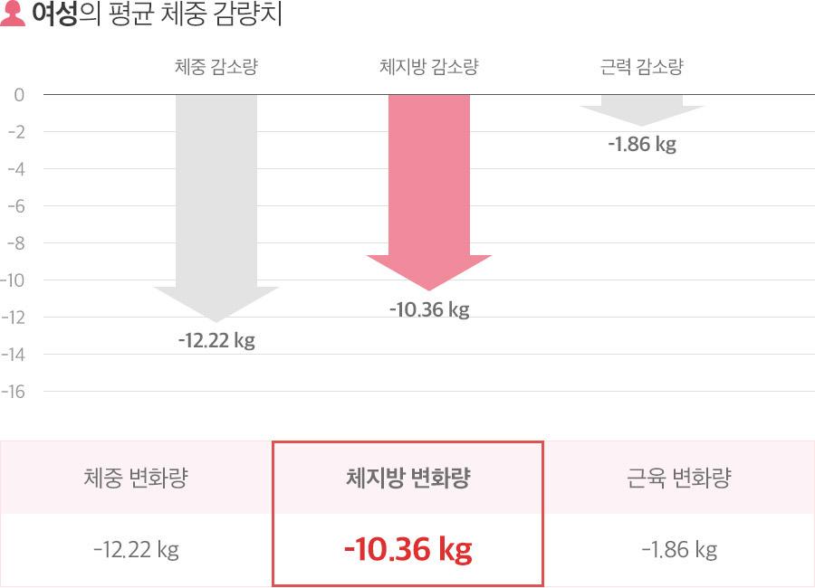여성의평균체중감량치