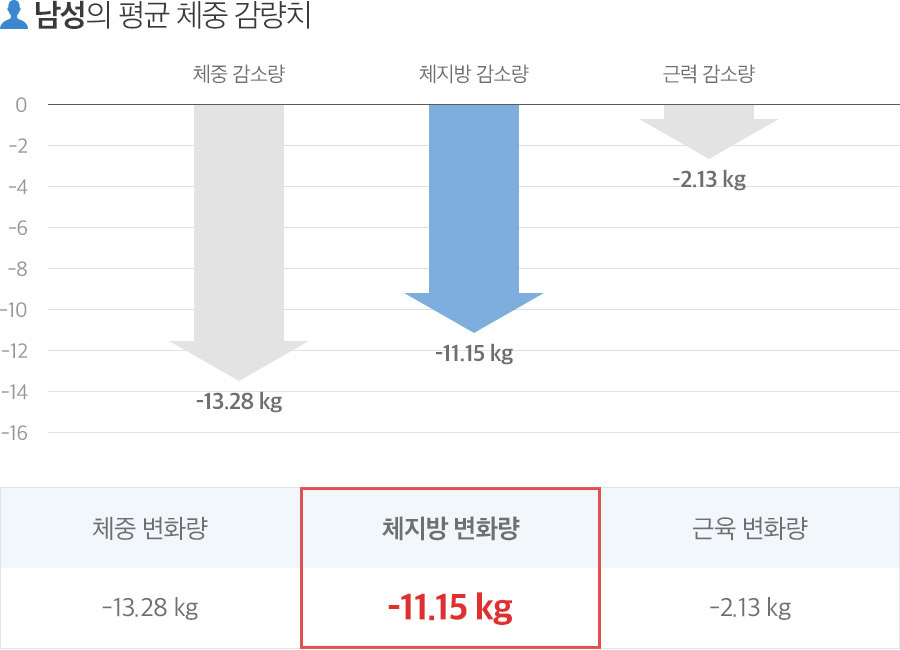 남성의평균체중감량치
